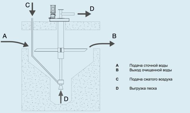схема песколовки